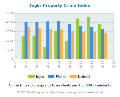 Inglis Property Crime vs. State and National Per Capita