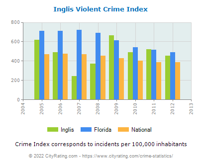Inglis Violent Crime vs. State and National Per Capita