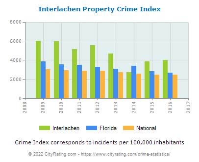 Interlachen Property Crime vs. State and National Per Capita