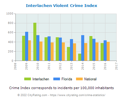 Interlachen Violent Crime vs. State and National Per Capita