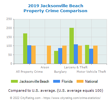 Jacksonville Beach Property Crime vs. State and National Comparison
