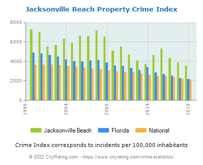 Jacksonville Beach Property Crime vs. State and National Per Capita