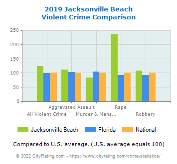Jacksonville Beach Violent Crime vs. State and National Comparison
