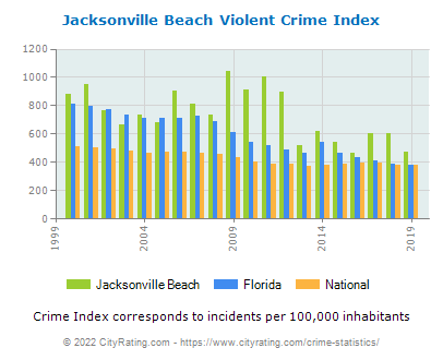 Jacksonville Beach Violent Crime vs. State and National Per Capita