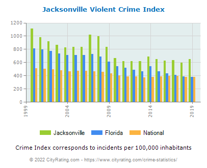 Jacksonville Violent Crime vs. State and National Per Capita
