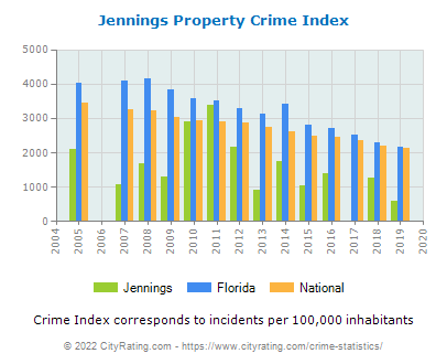 Jennings Property Crime vs. State and National Per Capita