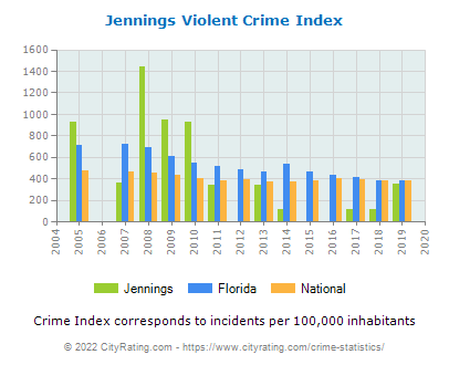 Jennings Violent Crime vs. State and National Per Capita