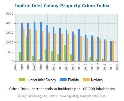 Jupiter Inlet Colony Property Crime vs. State and National Per Capita