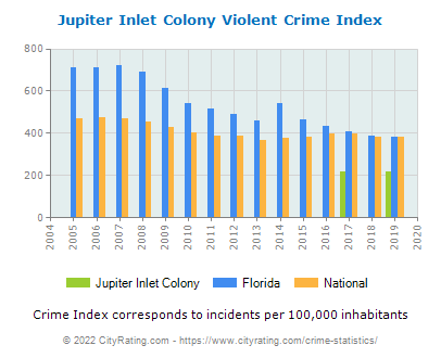 Jupiter Inlet Colony Violent Crime vs. State and National Per Capita