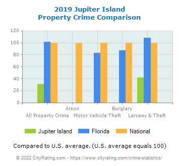 Jupiter Island Property Crime vs. State and National Comparison