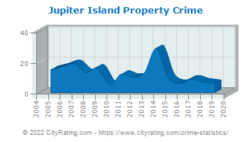 Jupiter Island Property Crime