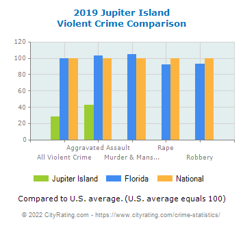 Jupiter Island Violent Crime vs. State and National Comparison