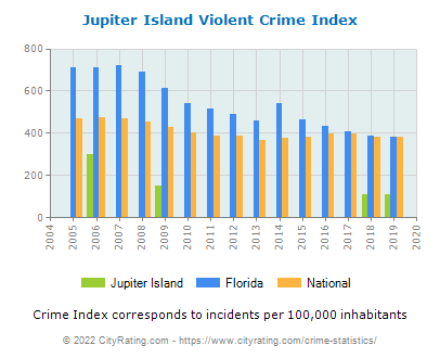 Jupiter Island Violent Crime vs. State and National Per Capita