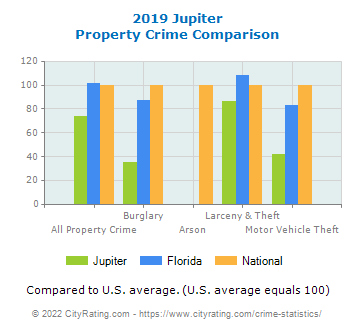 Jupiter Property Crime vs. State and National Comparison