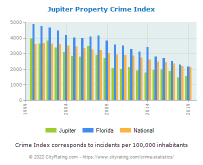 Jupiter Property Crime vs. State and National Per Capita