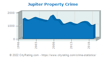 Jupiter Property Crime