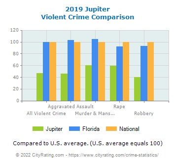 Jupiter Violent Crime vs. State and National Comparison