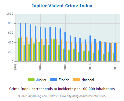 Jupiter Violent Crime vs. State and National Per Capita