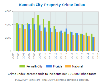 Kenneth City Property Crime vs. State and National Per Capita