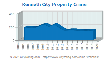 Kenneth City Property Crime