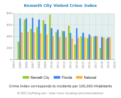 Kenneth City Violent Crime vs. State and National Per Capita