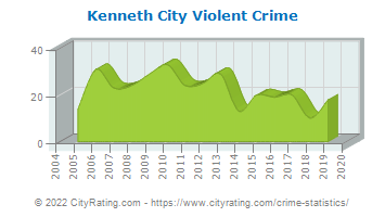 Kenneth City Violent Crime