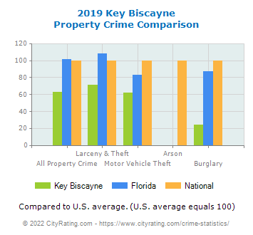 Key Biscayne Property Crime vs. State and National Comparison