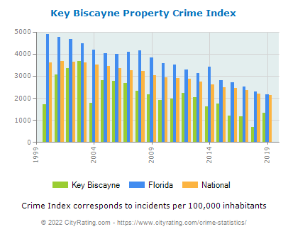 Key Biscayne Property Crime vs. State and National Per Capita