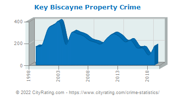 Key Biscayne Property Crime