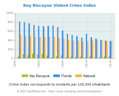 Key Biscayne Violent Crime vs. State and National Per Capita
