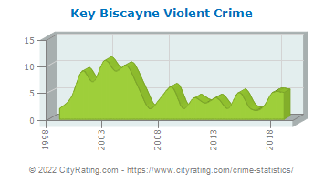Key Biscayne Violent Crime
