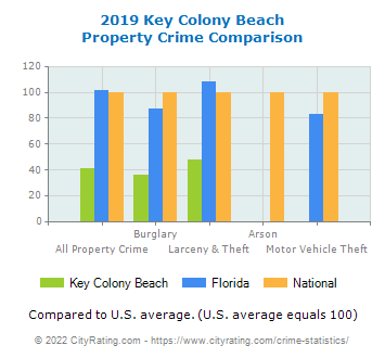 Key Colony Beach Property Crime vs. State and National Comparison