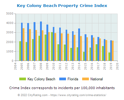 Key Colony Beach Property Crime vs. State and National Per Capita