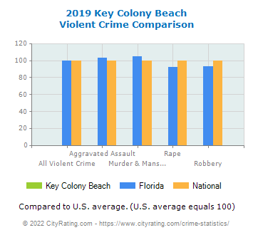 Key Colony Beach Violent Crime vs. State and National Comparison
