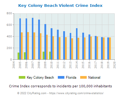 Key Colony Beach Violent Crime vs. State and National Per Capita