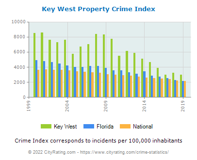 Key West Property Crime vs. State and National Per Capita
