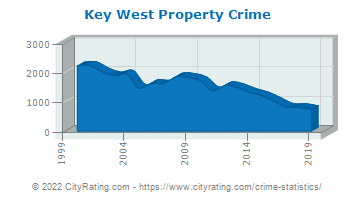 Key West Property Crime