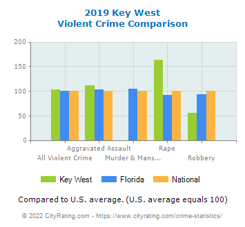 Key West Violent Crime vs. State and National Comparison