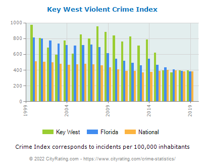 Key West Violent Crime vs. State and National Per Capita