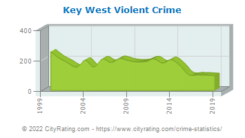 Key West Violent Crime
