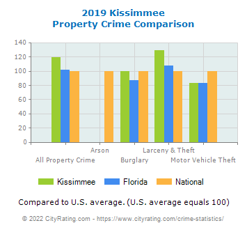 Kissimmee Property Crime vs. State and National Comparison
