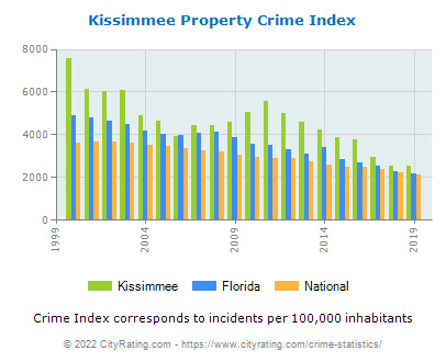 Kissimmee Property Crime vs. State and National Per Capita