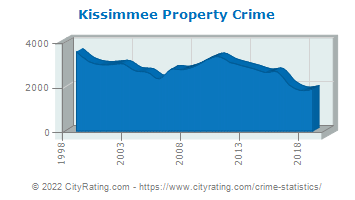 Kissimmee Property Crime