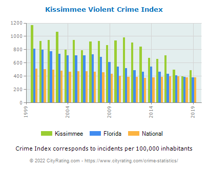 Kissimmee Violent Crime vs. State and National Per Capita