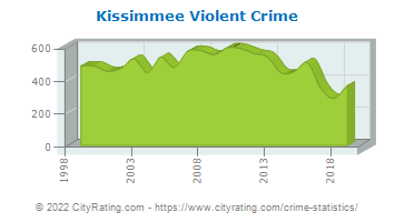 Kissimmee Violent Crime