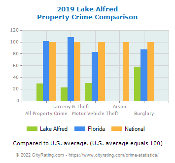 Lake Alfred Property Crime vs. State and National Comparison
