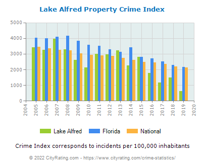 Lake Alfred Property Crime vs. State and National Per Capita