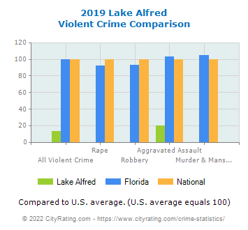 Lake Alfred Violent Crime vs. State and National Comparison