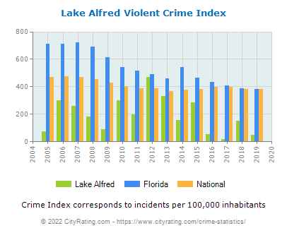 Lake Alfred Violent Crime vs. State and National Per Capita