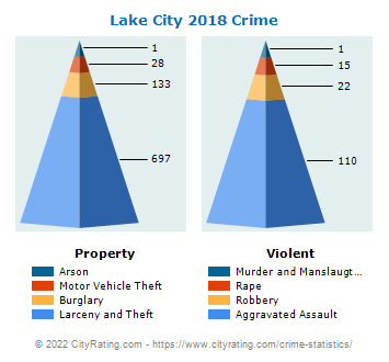 Lake City Crime 2018